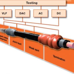 Kabel beproeven AC DC VLF sinus V:F CR DAC